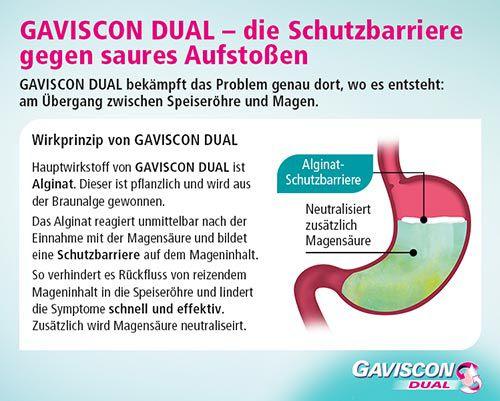 GAVISCON DUAL – die Schutzbarriere gegen saures Aufstoßen: GAVISCON DUAL bekämpft das Problem genau dort, wo es entsteht: am Übergang zwischen Speiseröhre und Magen.